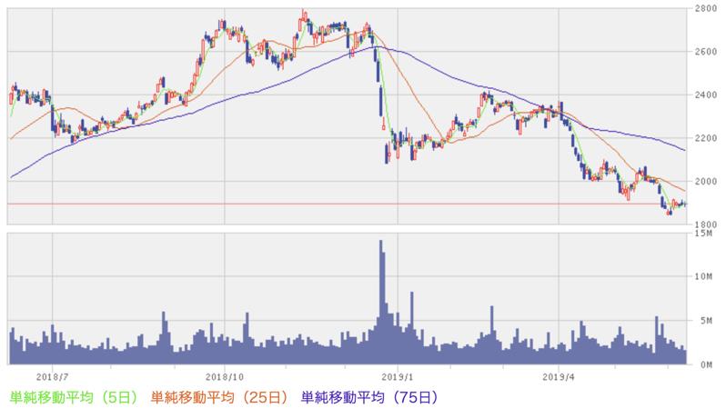 2019年6月12日イオンの株価